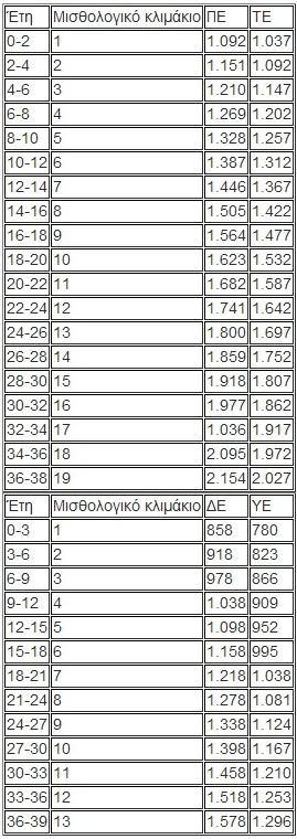 ΔΗΜΟΣΙΟ - ΝΕΑ ΚΛΙΜΑΚΙΑ