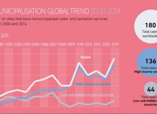 Από τους νερουλάδες στη δημόσια ύδρευση